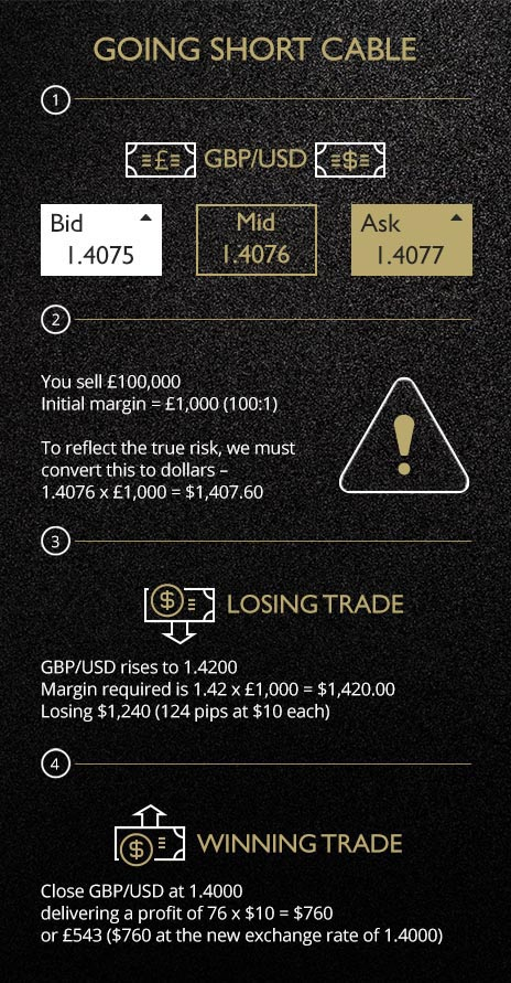 how_to_trade_forex_example_with_margins
